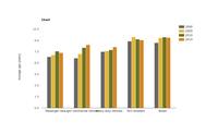 Average age of road vehicles