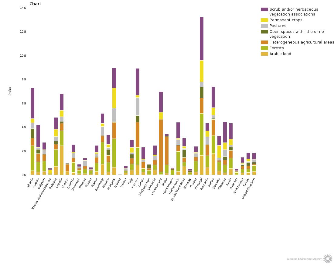 Aree annuali medie affette da deficit idrico, divise per Stato e per tipo di copertura vegetale. FONTE: Agenzia Europea per l'Ambiente