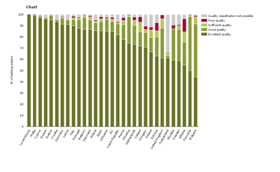 Bathing water quality for the 28 EU Member States, Albania and Switzerland