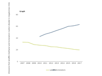 CH4 emissions from landfills and CO2 emissions from waste incinerators in the EEA-33 countries