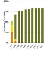 Changes in urban waste water treatment in northern European countries