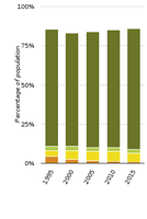 Changes in urban waste water treatment in Europe