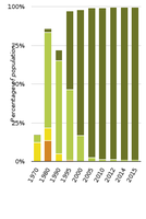 Changes in urban waste water treatment in central Europe