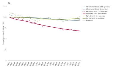 Common Birds - population index