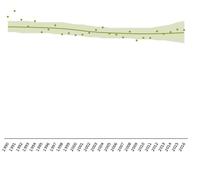 Common birds - population index, 1990-2016