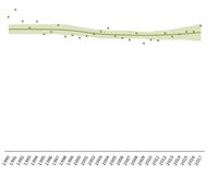 Common birds - population index, 1990-2017