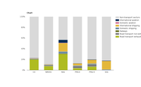 Contribution of the transport sector to total emissions of the main air pollutants