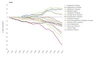 Cumulative specific net mass balance of European glaciers