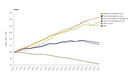 Developments in fuel efficiency of an average car alongside trends in private car ownership and greenhouse gas (GHG) emissions