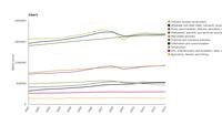 Development of different economic sectors (sectoral GVA in 2005 prices)