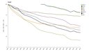 Emission trends for the main air pollutants, PM, HMs and POPs