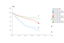 Emission trends of acidifying pollutants