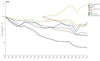 Emissions of air pollutants and greenhouse gases and gross value added (GVA) from European industry