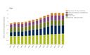 Employment by activity in the Environmental Goods and Services Sector, EU