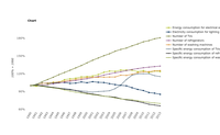 Energy consumption for electrical appliances in households