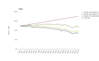 Energy consumption for heating in households