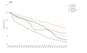 Energy efficiency index (ODEX) for final consumers (EU as a whole)