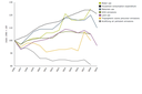 Environmental footprint of household purchases of goods and services
