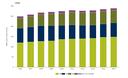 Environmental protection expenditure by environmental domain, EU