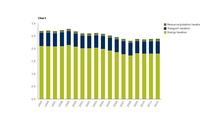 Environmental tax revenues