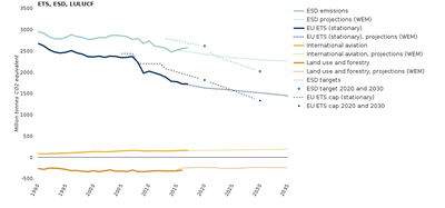 ETS, ESD, LULUCF and aviation emission trends and projections, 1990-2035