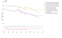 ETS, ESD, LULUCF and aviation emission trends and projections