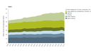 Final household electricity consumption by use