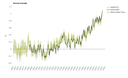 Global average near surface temperatures relative to the pre-industrial period