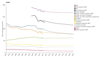 Greenhouse gas sectoral trends and projections with existing measures