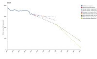 Greenhouse gas trends and projections until 2050
