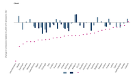 Historic and projected changes in EU ETS emissions by countries relative to 2005 emission levels