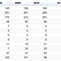 Lakes - total phosphorus - trend analysis