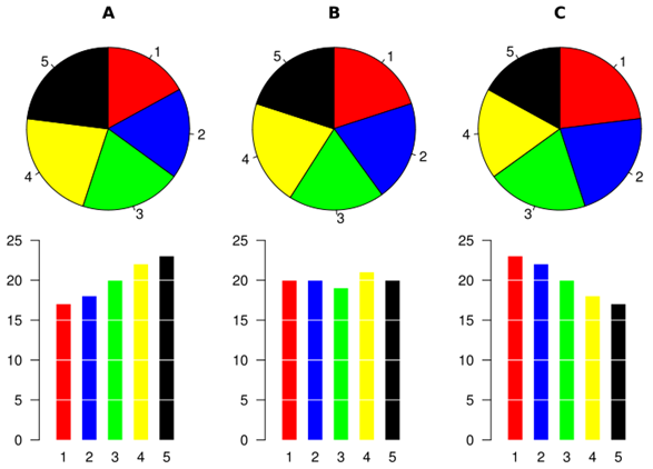 You can't compare angles and slice areas to each other. Human perception and cognition is poor when viewing angles and areas and trying to make a mental comparison. Pie charts overload the working memory, forcing the person to make complicated calculations, and at the same time make a decision based on those comparisons.