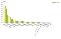 Mean annual urban land take as a percentage of total urban land take in Europe (2006–2012)