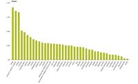 Mean LTI as percentage of 2006 Urban land