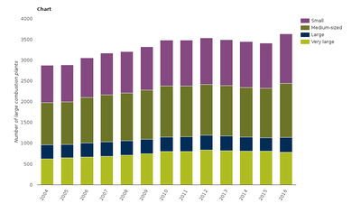 Number of large combustion plants in the EU-28 by capacity class
