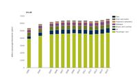 Passenger transport volume and modal split