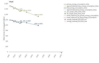 Primary and final energy consumption (2005-2017) and targets (2020 and 2030)