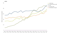 Primary energy consumption by fuel, Iceland, Liechtenstein, Norway and Switzerland