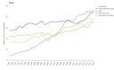 Primary energy consumption by fuel, Iceland, Liechtenstein, Norway and Switzerland