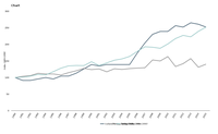 Primary energy consumption in Iceland, Norway and Turkey, 1990-2015