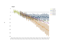 Projected change in Northern hemisphere spring snow cover extent