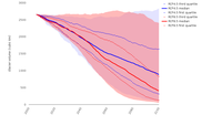 Projected change in the volume of mountain glaciers and ice caps in European glaciated regions