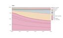 Contribution of major economies to global GDP, 1996 to 2050