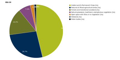 Relative contribution of land-cover categories to uptake by urban and other artificial land development