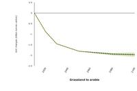 Scenarios of soil organic carbon (SOC) change at pan-European level under different land use and soil management scenarios