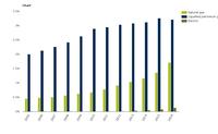 Alternative-fuel passenger cars as a proportion of total passenger car fleet