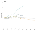 Total GHG emission trends and projections, 1990-2030