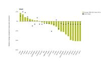 Total GHG emissions and Kyoto (or burden-sharing) targets