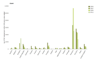 Total organic carbon emission intensity of the chemical industry